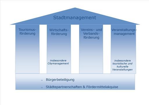 Stadtmanagement Gerüst